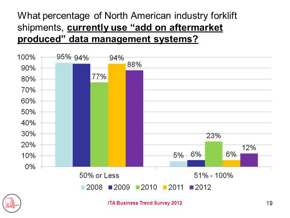 ITA Business Trend Survey 2012 19 What percentage of North American industry forklift shipments, currently use add on aftermarket produced data manage