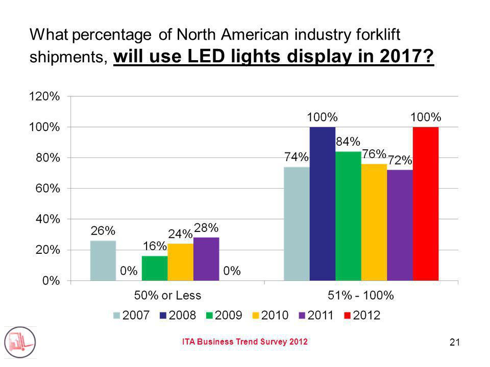 ITA Business Trend Survey 2012 21 What percentage of North American industry forklift shipments, will use LED lights display in 2017