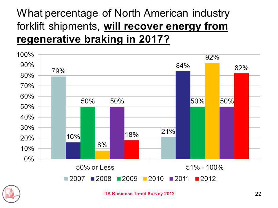 ITA Business Trend Survey 2012 22 What percentage of North American industry forklift shipments, will recover energy from regenerative braking in 2017