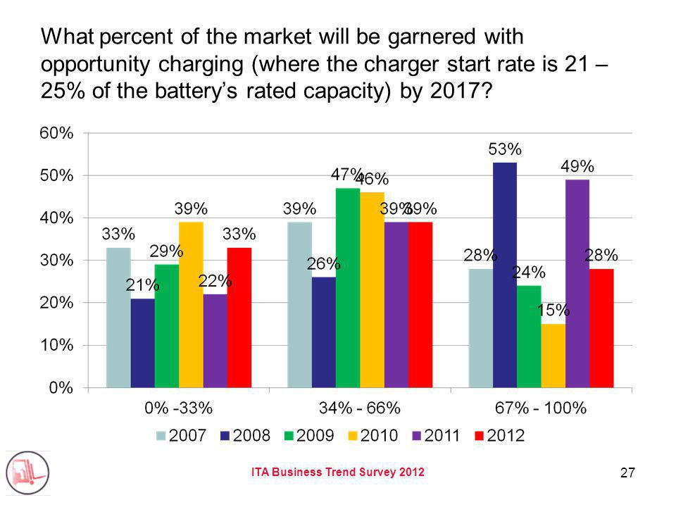 ITA Business Trend Survey 2012 27 What percent of the market will be garnered with opportunity charging (where the charger start rate is 21 – 25% of the batterys rated capacity) by 2017