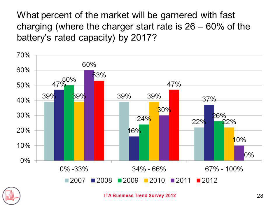 ITA Business Trend Survey 2012 28 What percent of the market will be garnered with fast charging (where the charger start rate is 26 – 60% of the batterys rated capacity) by 2017