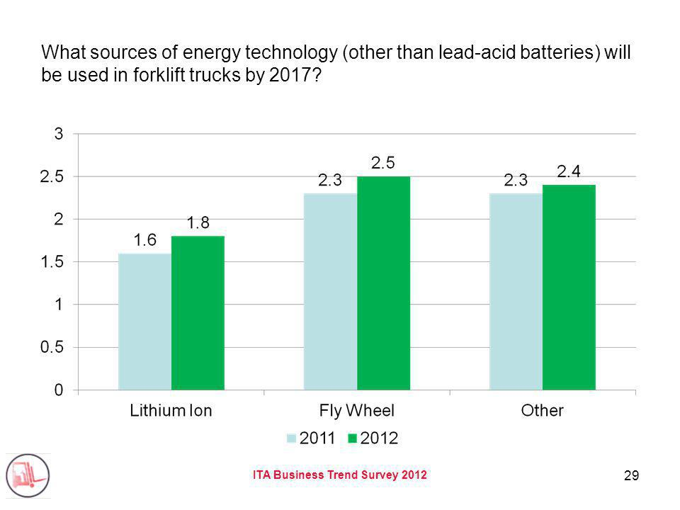 ITA Business Trend Survey 2012 29 What sources of energy technology (other than lead-acid batteries) will be used in forklift trucks by 2017?