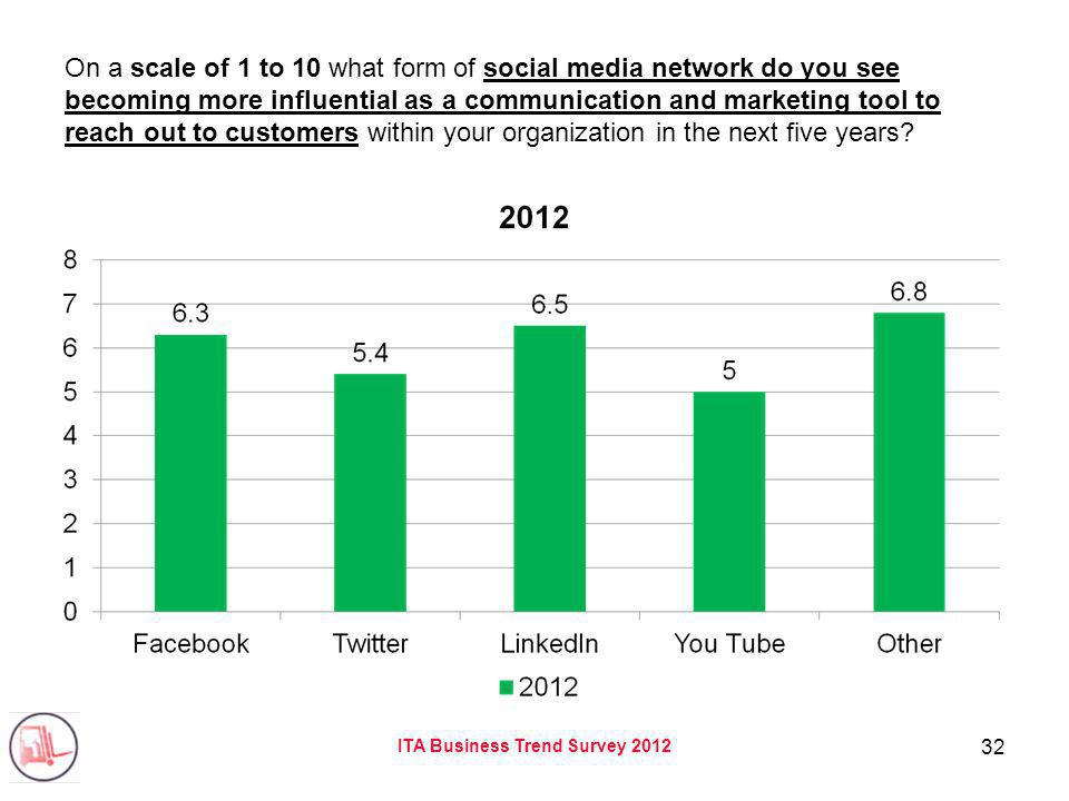 ITA Business Trend Survey 2012 32 On a scale of 1 to 10 what form of social media network do you see becoming more influential as a communication and