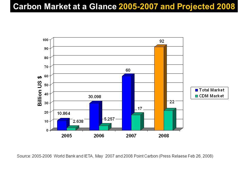 Billion US $ Carbon Market at a Glance 2005-2007 and Projected 2008 Source: 2005-2006 World Bank and IETA, May 2007 and 2008 Point Carbon (Press Relaese Feb 26, 2008)