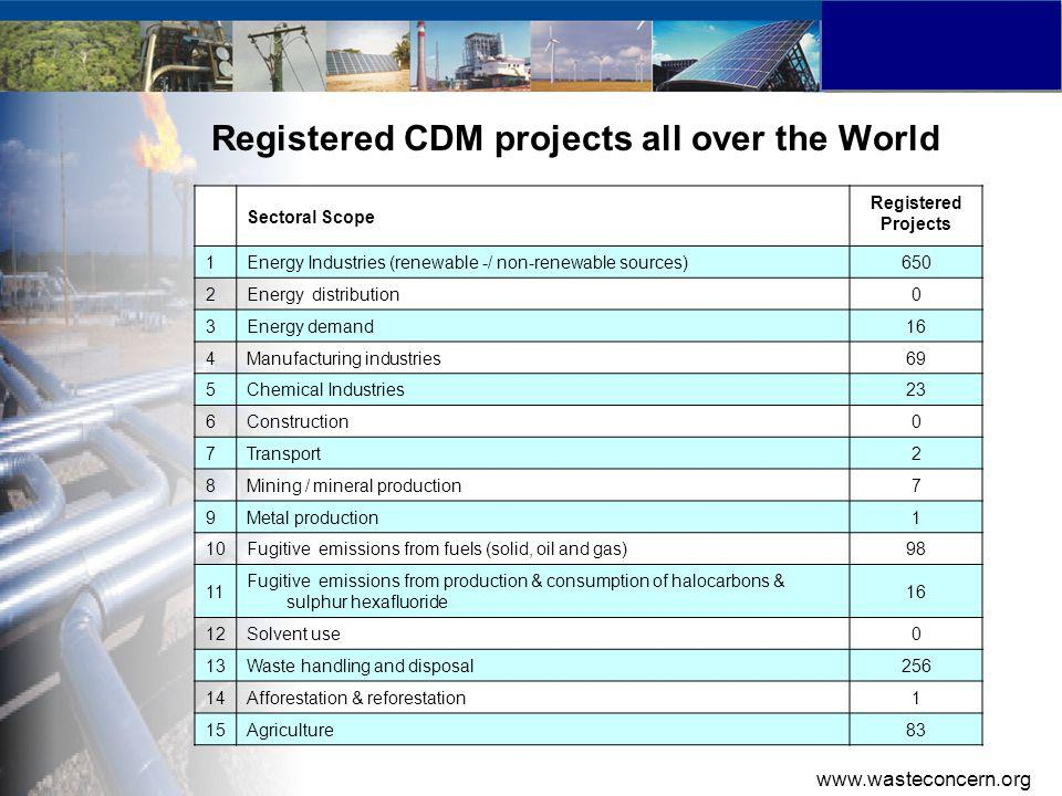 Registered CDM projects all over the World Sectoral Scope Registered Projects 1Energy Industries (renewable -/ non-renewable sources)650 2Energy distribution0 3Energy demand16 4Manufacturing industries69 5Chemical Industries23 6Construction0 7Transport2 8Mining / mineral production7 9Metal production1 10Fugitive emissions from fuels (solid, oil and gas)98 11 Fugitive emissions from production & consumption of halocarbons & sulphur hexafluoride 16 12Solvent use0 13Waste handling and disposal256 14Afforestation & reforestation1 15Agriculture83 www.wasteconcern.org