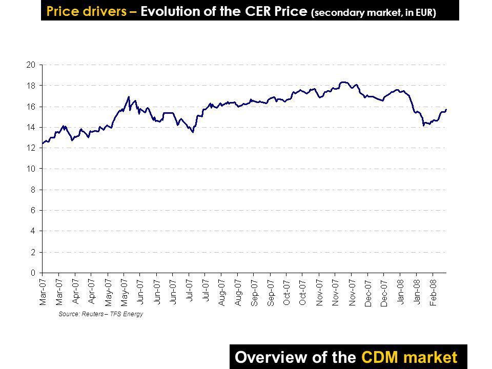 Price drivers – Evolution of the CER Price (secondary market, in EUR) Source: Reuters – TFS Energy Overview of the CDM market