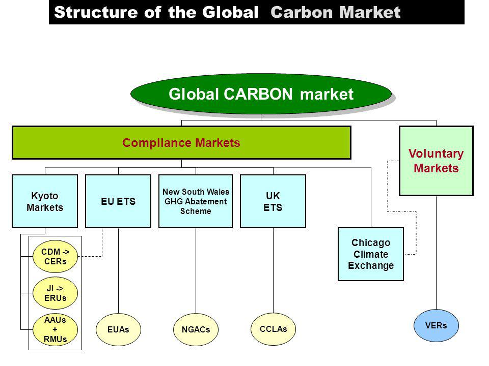 Structure of the Global Carbon Market Global CARBON market Compliance Markets KyotoMarkets New South Wales GHG Abatement Scheme EU ETS Chicago Climate Exchange UK ETS CDM -> CERs JI -> ERUs AAUs + RMUs EUAs VERs NGACs CCLAs Voluntary Markets