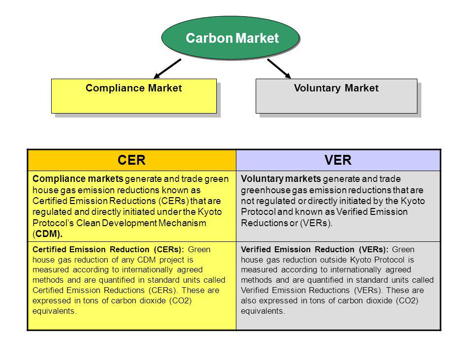 Carbon Market Compliance Market Voluntary Market CERVER Compliance markets generate and trade green house gas emission reductions known as Certified Emission Reductions (CERs) that are regulated and directly initiated under the Kyoto Protocols Clean Development Mechanism (CDM).
