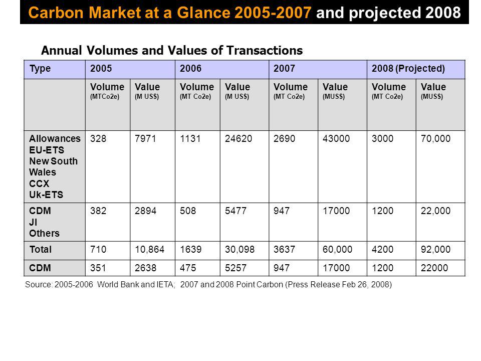 Carbon Market at a Glance 2005-2007 and projected 2008 Type2005200620072008 (Projected) Volume (MTCo2e) Value (M US$) Volume (MT Co2e) Value (M US$) Volume (MT Co2e) Value (MUS$) Volume (MT Co2e) Value (MUS$) Allowances EU-ETS New South Wales CCX Uk-ETS 3287971113124620269043000300070,000 CDM JI Others 3822894508547794717000120022,000 Total71010,864163930,098363760,000420092,000 CDM3512638475525794717000120022000 Source: 2005-2006 World Bank and IETA; 2007 and 2008 Point Carbon (Press Release Feb 26, 2008) Annual Volumes and Values of Transactions