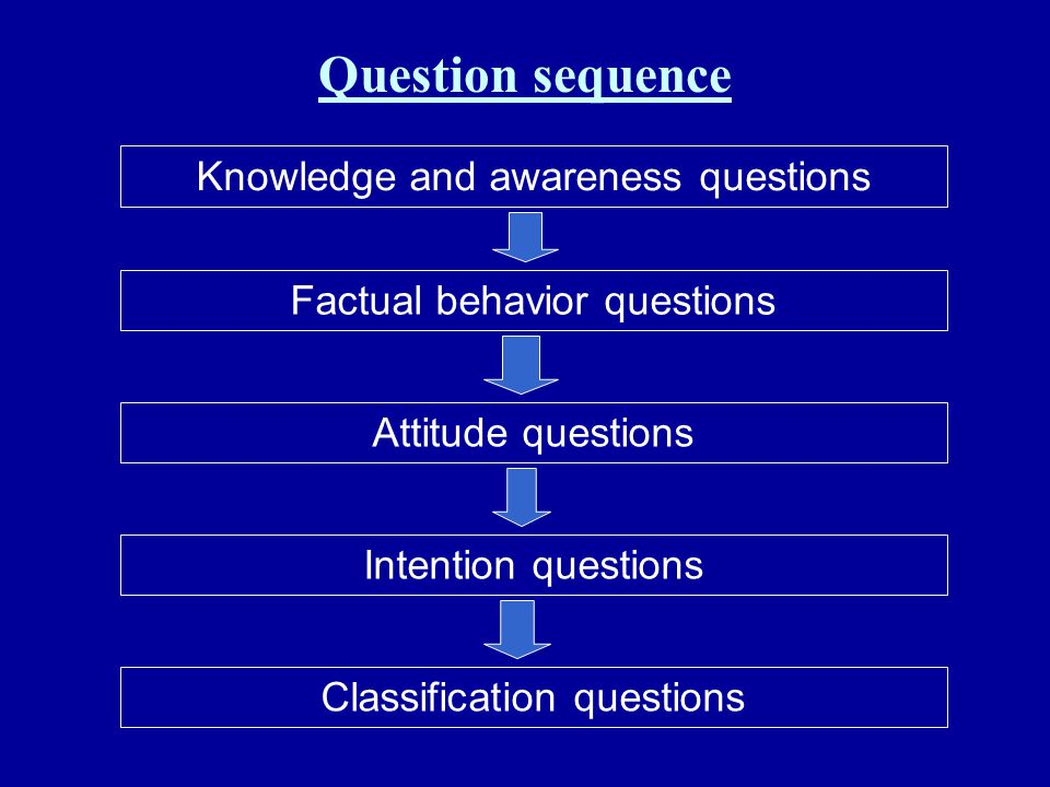 Question sequence Knowledge and awareness questions Factual behavior questions Attitude questions Intention questions Classification questions