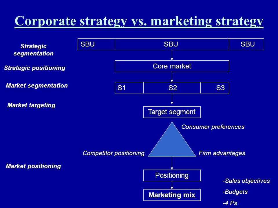 Corporate strategy vs. marketing strategy SBUSBU SBU Core market S1 S2 S3 Target segment Positioning Marketing mix Strategic segmentation Strategic po