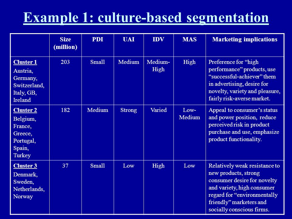 Example 1: culture-based segmentation Size (million) PDIUAIIDVMASMarketing implications Cluster 1 Austria, Germany, Switzerland, Italy, GB, Ireland 20