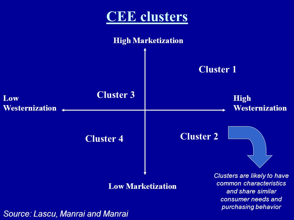 CEE clusters High Marketization Low Marketization Low Westernization High Westernization Cluster 1 Cluster 2 Cluster 3 Cluster 4 Source: Lascu, Manrai