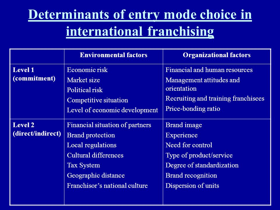 Determinants of entry mode choice in international franchising Environmental factorsOrganizational factors Level 1 (commitment) Economic risk Market s