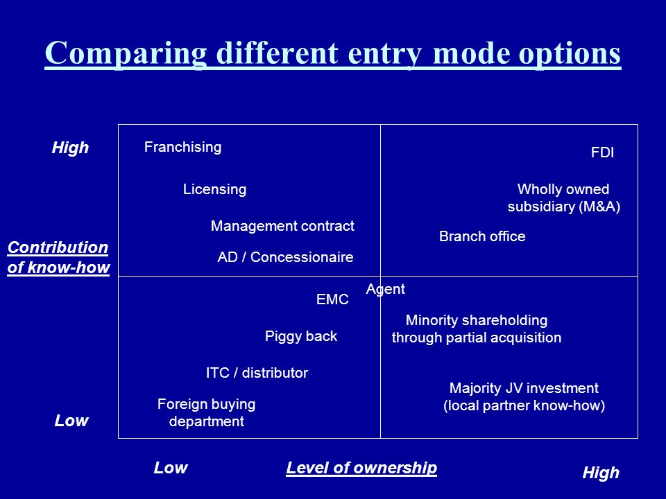 Comparing different entry mode options Foreign buying department ITC / distributor Piggy back EMC Agent Branch office Wholly owned subsidiary (M&A) FD