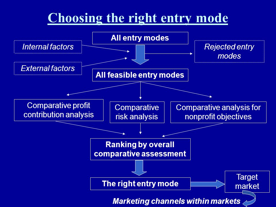 Choosing the right entry mode All entry modes All feasible entry modes Internal factors External factors Rejected entry modes Comparative profit contr