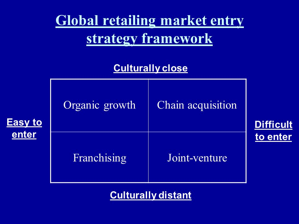 Global retailing market entry strategy framework Organic growthChain acquisition FranchisingJoint-venture Culturally close Culturally distant Easy to