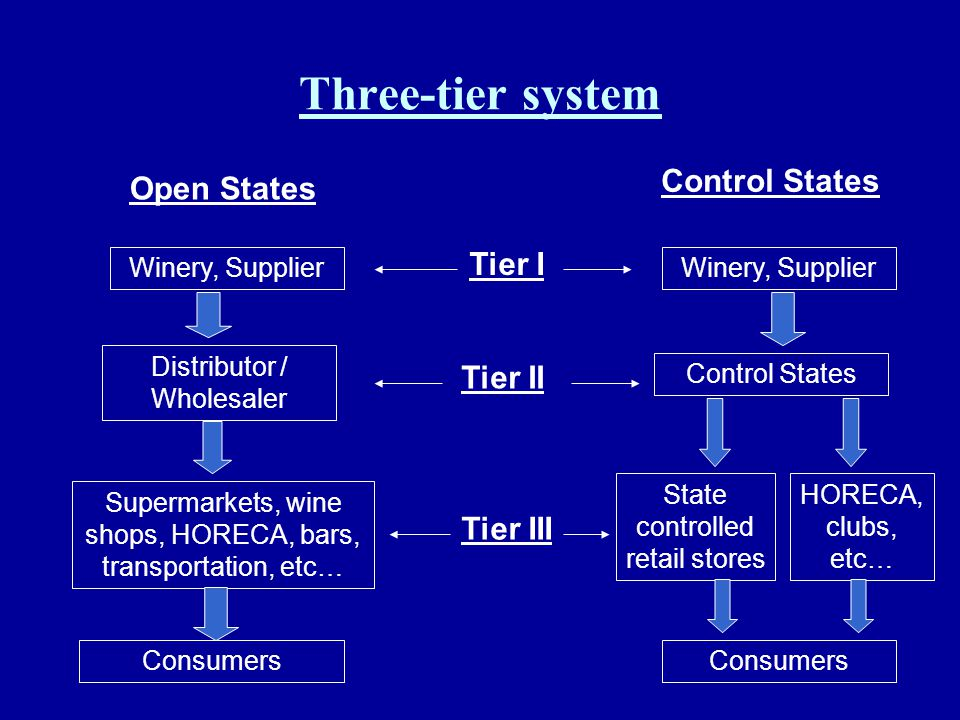 Three-tier system Winery, Supplier Distributor / Wholesaler Supermarkets, wine shops, HORECA, bars, transportation, etc… Consumers Winery, Supplier Co