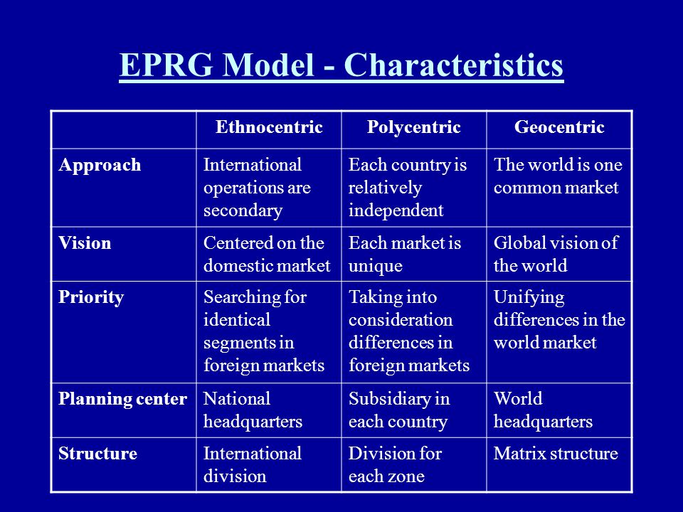 EPRG Model - Characteristics EthnocentricPolycentricGeocentric ApproachInternational operations are secondary Each country is relatively independent T