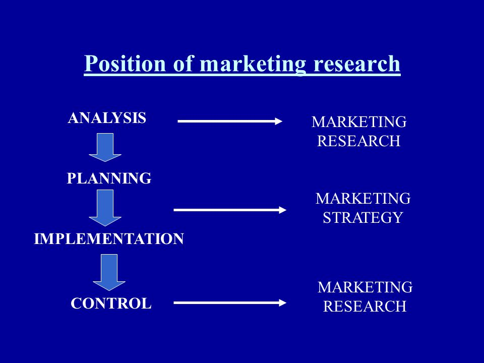 Position of marketing research ANALYSIS PLANNING IMPLEMENTATION CONTROL MARKETING RESEARCH MARKETING STRATEGY MARKETING RESEARCH