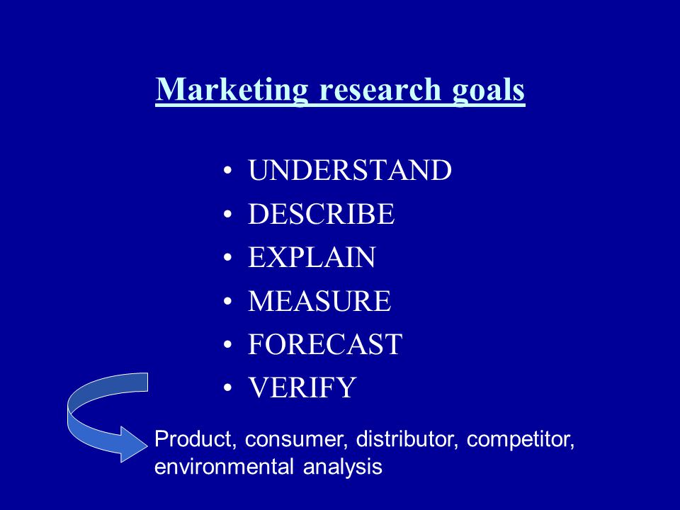 Marketing research goals UNDERSTAND DESCRIBE EXPLAIN MEASURE FORECAST VERIFY Product, consumer, distributor, competitor, environmental analysis