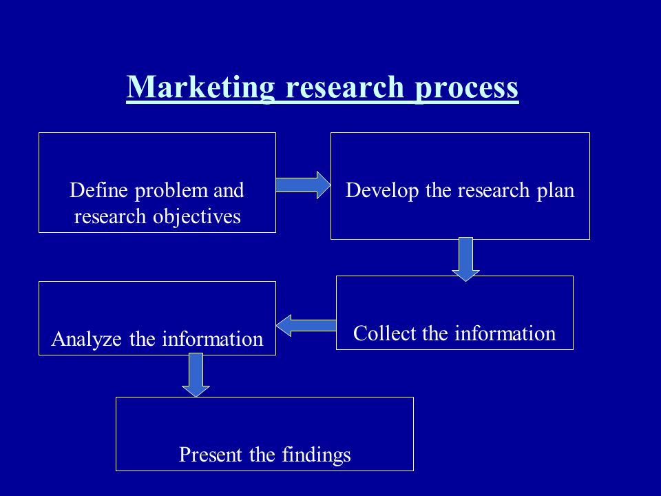 Marketing research process Define problem and research objectives Develop the research plan Collect the information Analyze the information Present th