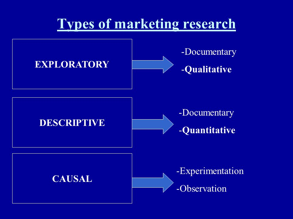 Types of marketing research EXPLORATORY DESCRIPTIVE CAUSAL -Documentary -Qualitative -Documentary -Quantitative -Experimentation -Observation