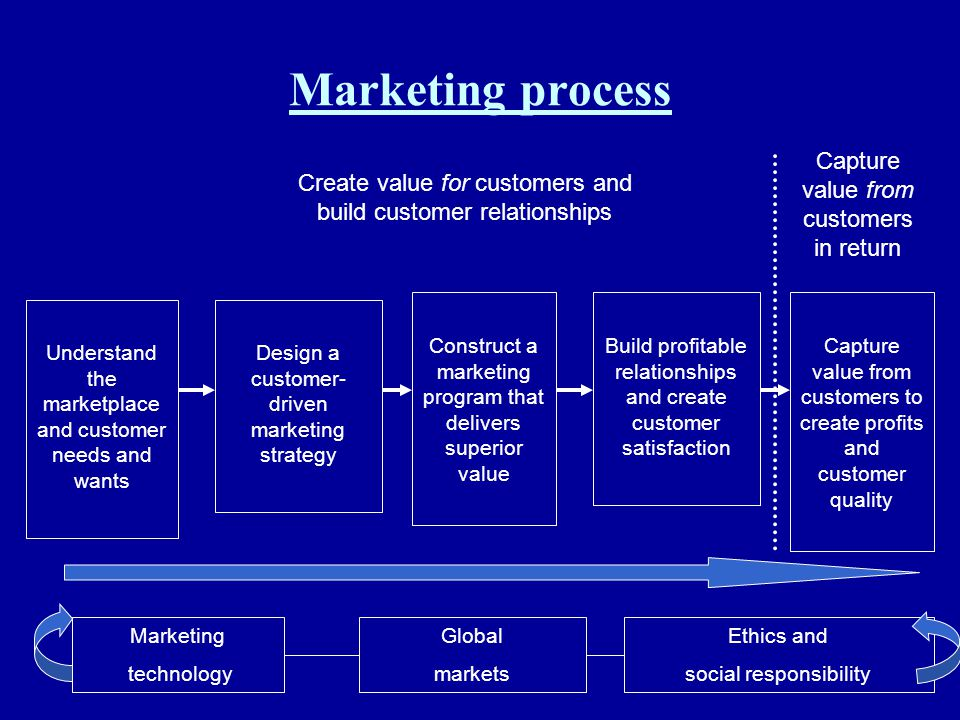 Marketing process Understand the marketplace and customer needs and wants Design a customer- driven marketing strategy Construct a marketing program t