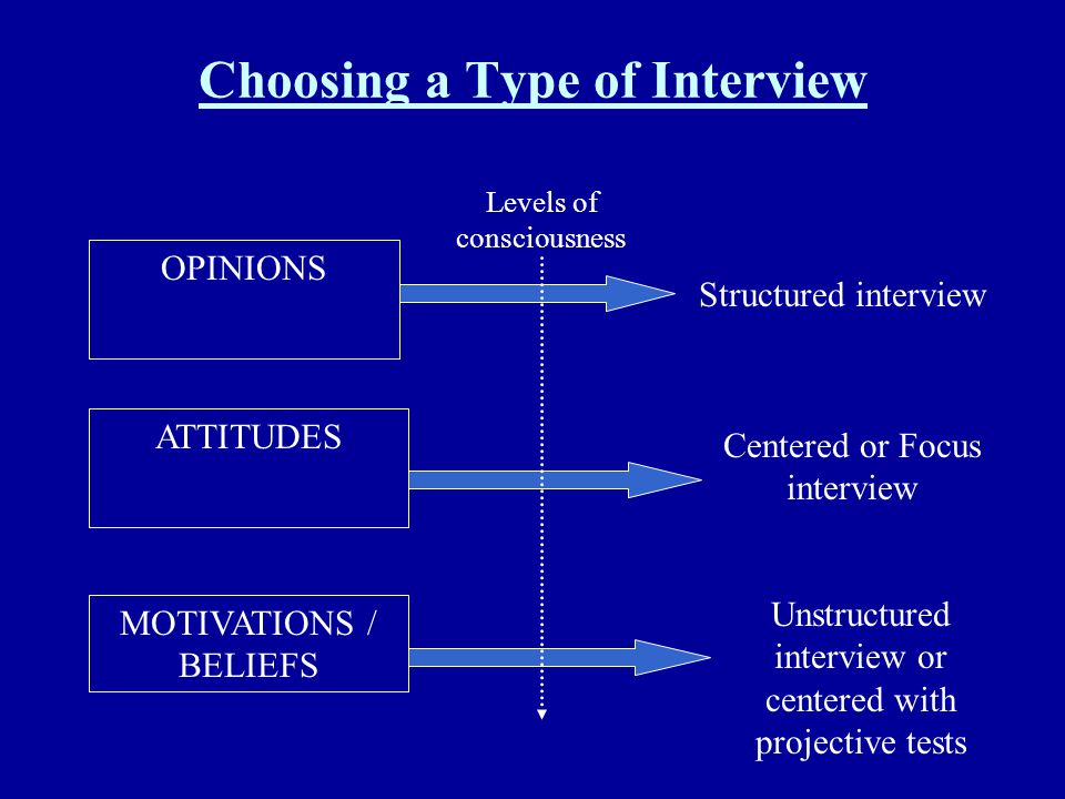 Choosing a Type of Interview OPINIONS ATTITUDES MOTIVATIONS / BELIEFS Structured interview Centered or Focus interview Unstructured interview or cente