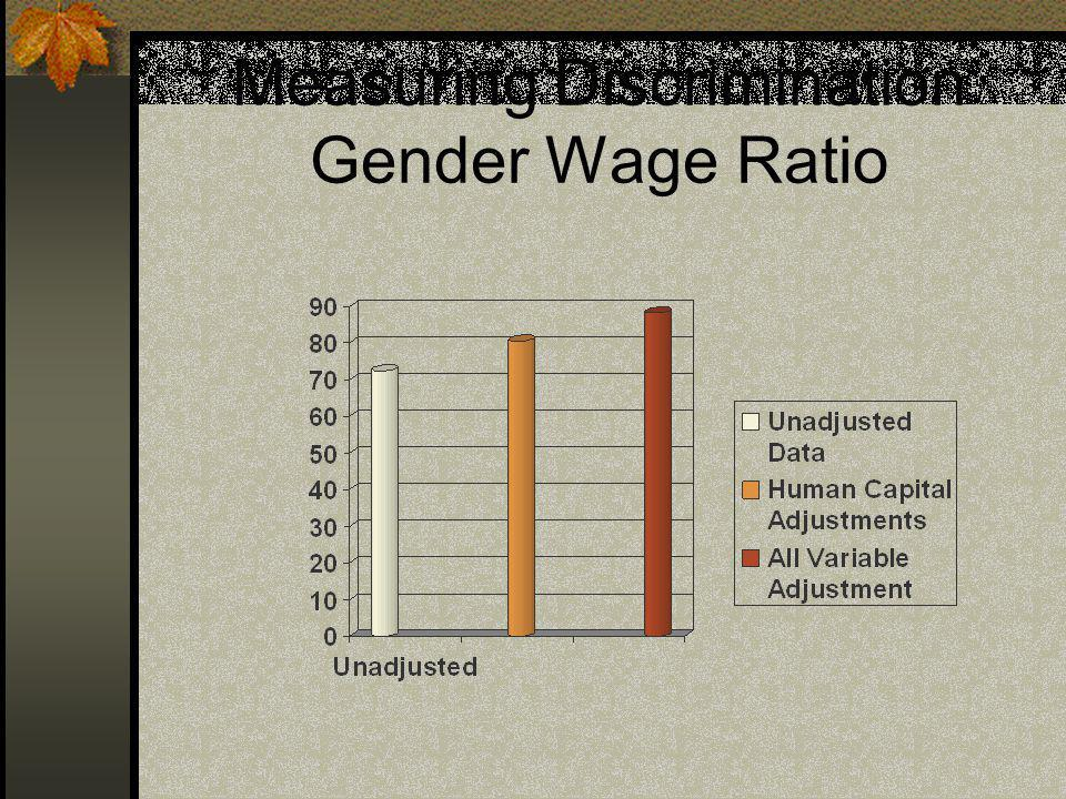 Measuring Discrimination Gender Wage Ratio