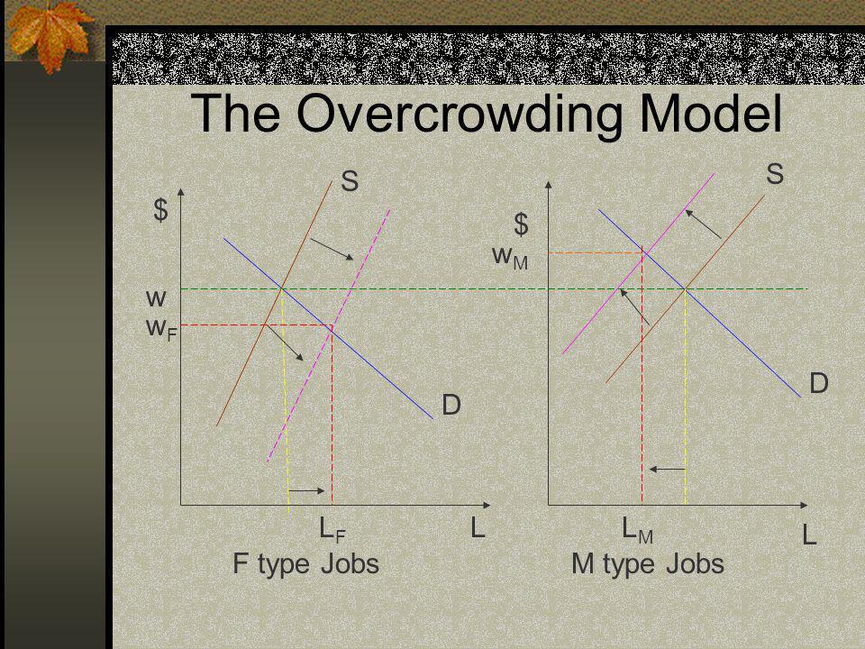 The Overcrowding Model F type JobsM type Jobs w $ $ L L S S D D wFwF wMwM LFLF LMLM