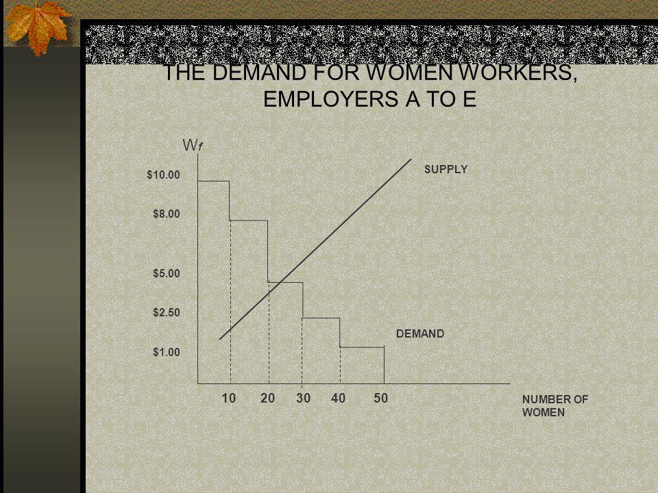 THE DEMAND FOR WOMEN WORKERS, EMPLOYERS A TO E $10.00 $8.00 $5.00 $2.50 $1.00 10 20 30 40 50 WfWf SUPPLY DEMAND NUMBER OF WOMEN