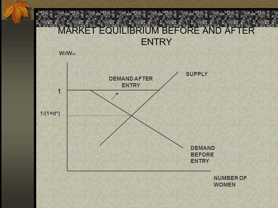 MARKET EQUILIBRIUM BEFORE AND AFTER ENTRY SUPPLY DEMAND BEFORE ENTRY DEMAND AFTER ENTRY NUMBER OF WOMEN W f /W m 1/(1+d*) 1