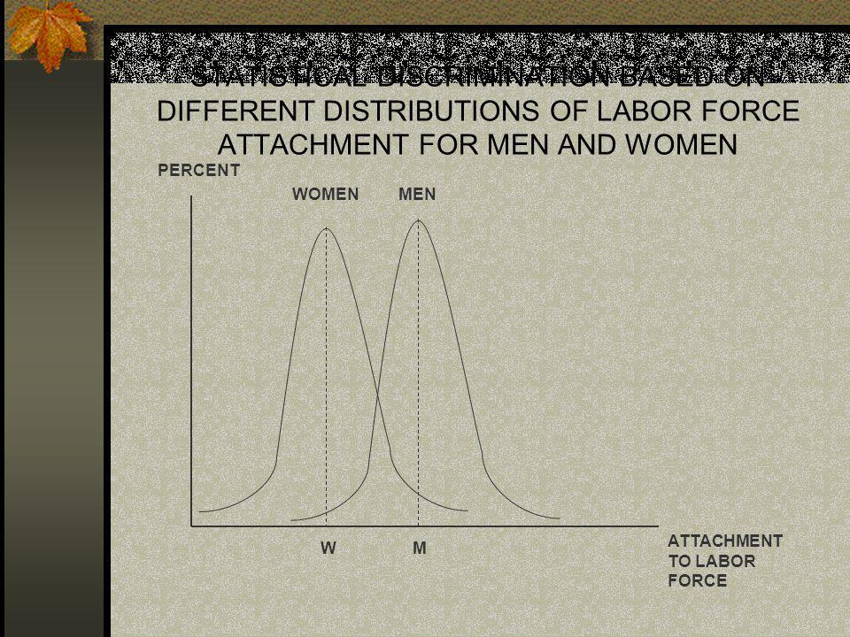STATISTICAL DISCRIMINATION BASED ON DIFFERENT DISTRIBUTIONS OF LABOR FORCE ATTACHMENT FOR MEN AND WOMEN PERCENT ATTACHMENT TO LABOR FORCE WOMENMEN WM