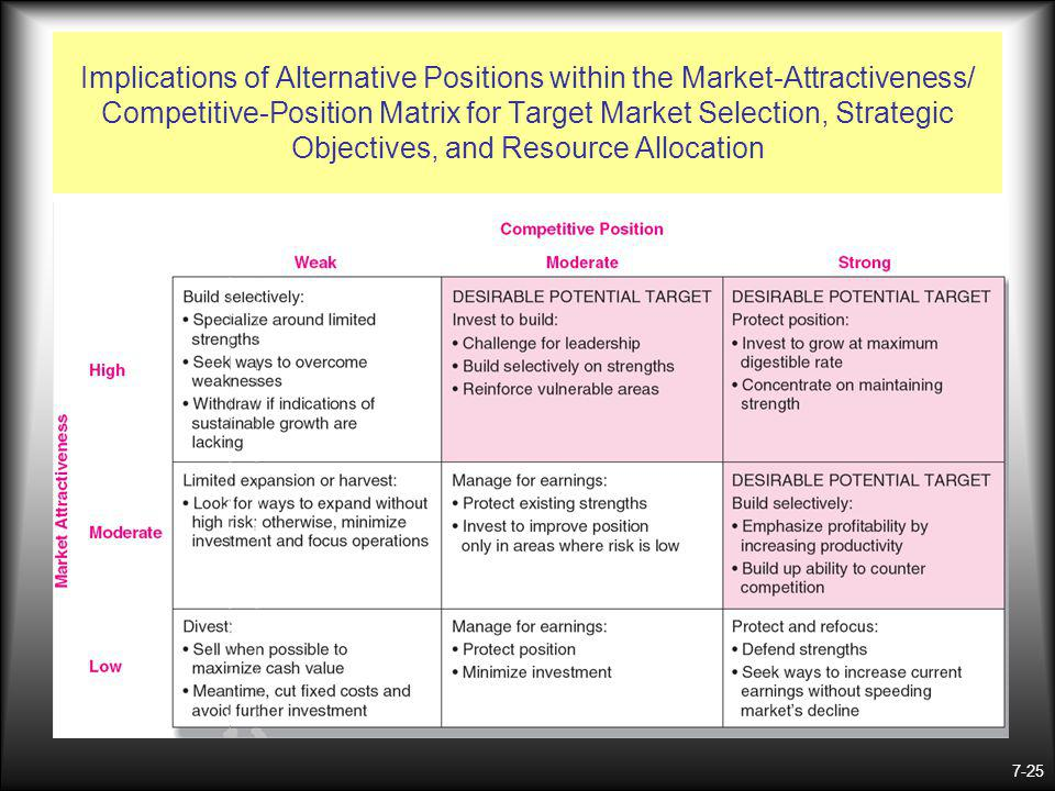 7-25 Implications of Alternative Positions within the Market-Attractiveness/ Competitive-Position Matrix for Target Market Selection, Strategic Objectives, and Resource Allocation