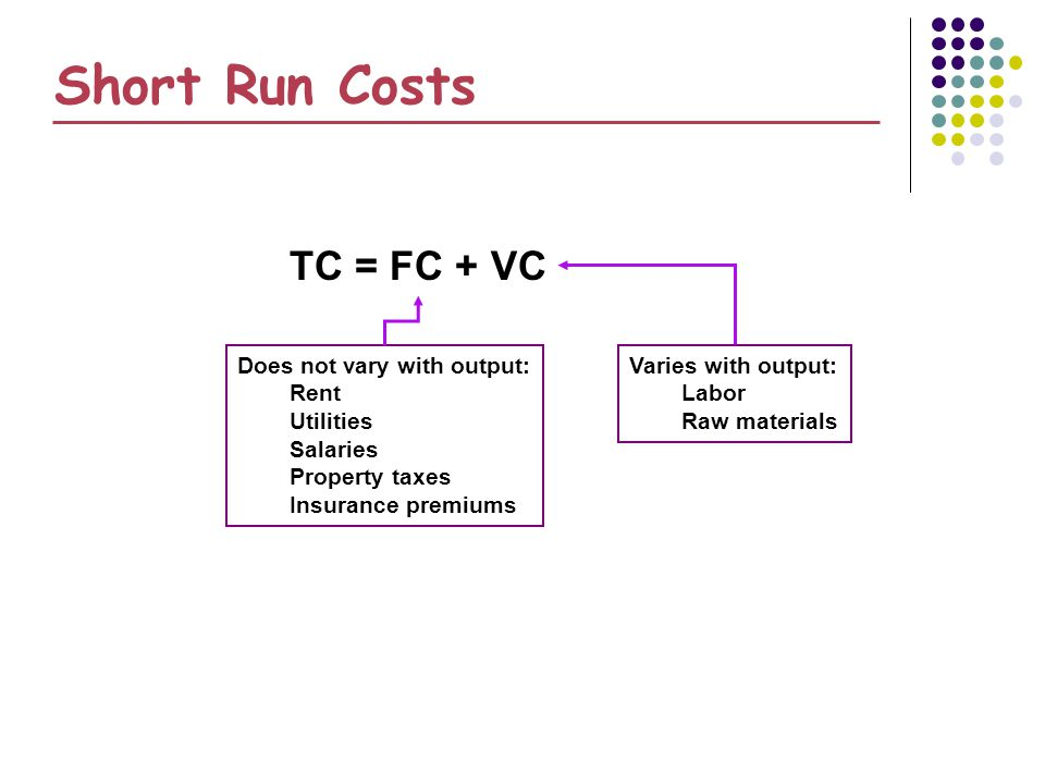 Short Run Costs TC = FC + VC Does not vary with output: Rent Utilities Salaries Property taxes Insurance premiums Varies with output: Labor Raw materi