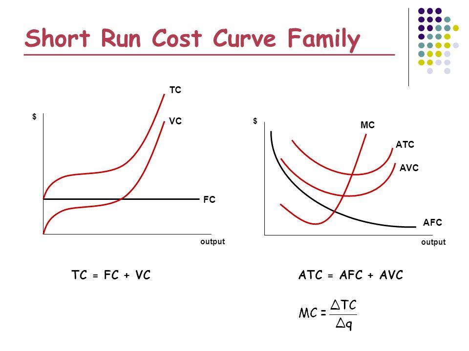 Short Run Cost Curve Family output $ $ FC VC TC AFC MC AVC ATC TC = FC + VCATC = AFC + AVC