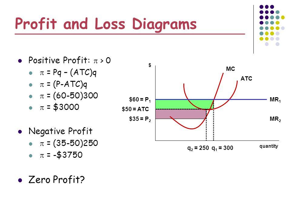 Profit and Loss Diagrams MC quantity $ q 1 = 300 $60 = P 1 ATC MR 1 $50 = ATC Positive Profit: > 0 = Pq – (ATC)q = (P-ATC)q = (60-50)300 = $3000 Negative Profit = (35-50)250 = -$3750 Zero Profit.
