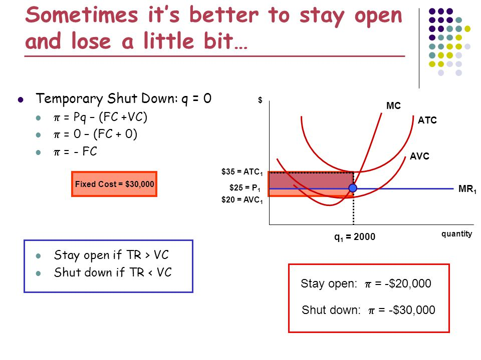 Sometimes its better to stay open and lose a little bit… Temporary Shut Down: q = 0 = Pq – (FC +VC) = 0 – (FC + 0) = - FC Stay open if TR > VC Shut do