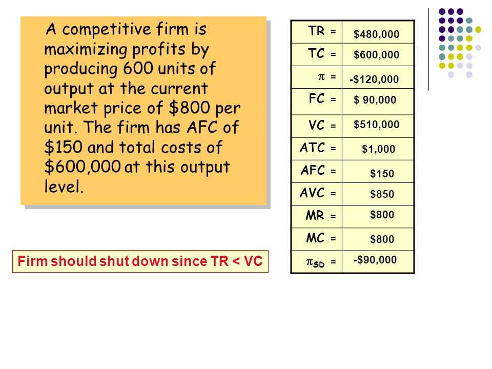 A competitive firm is maximizing profits by producing 600 units of output at the current market price of $800 per unit.