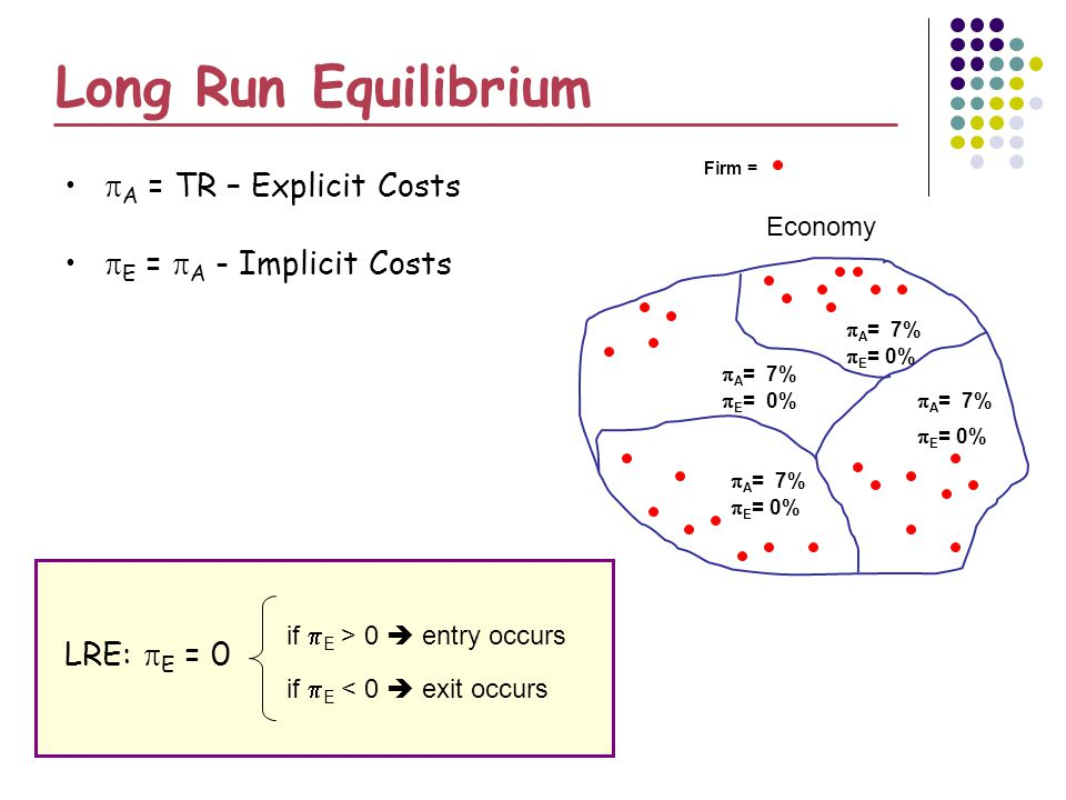 Long Run Equilibrium A = TR – Explicit Costs E = A - Implicit Costs LRE: E = 0 A = 6% A = 9% E = 3% if E > 0 entry occurs if E < 0 exit occurs Economy E = 0% 7% 0% Firm =