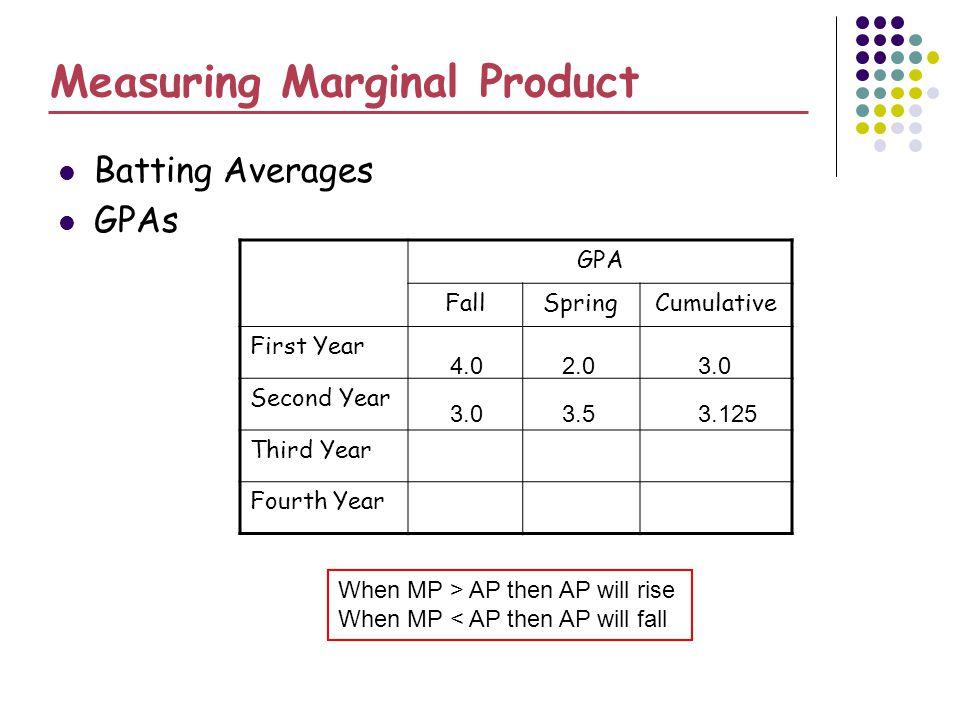 Measuring Marginal Product Batting Averages GPAs GPA FallSpringCumulative First Year Second Year Third Year Fourth Year 4.02.03.0 3.53.125 When MP > AP then AP will rise When MP < AP then AP will fall