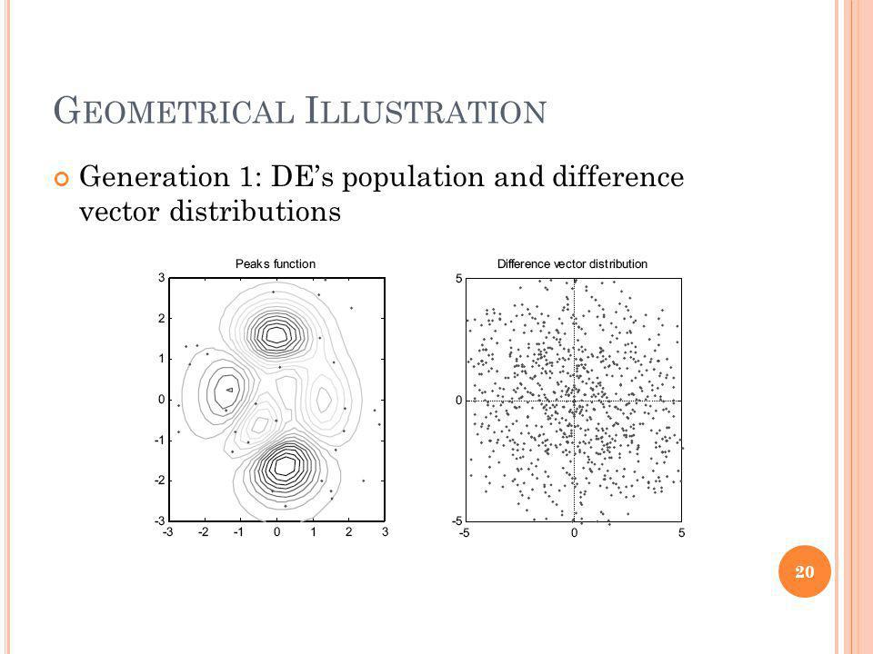G EOMETRICAL I LLUSTRATION Generation 1: DEs population and difference vector distributions 20