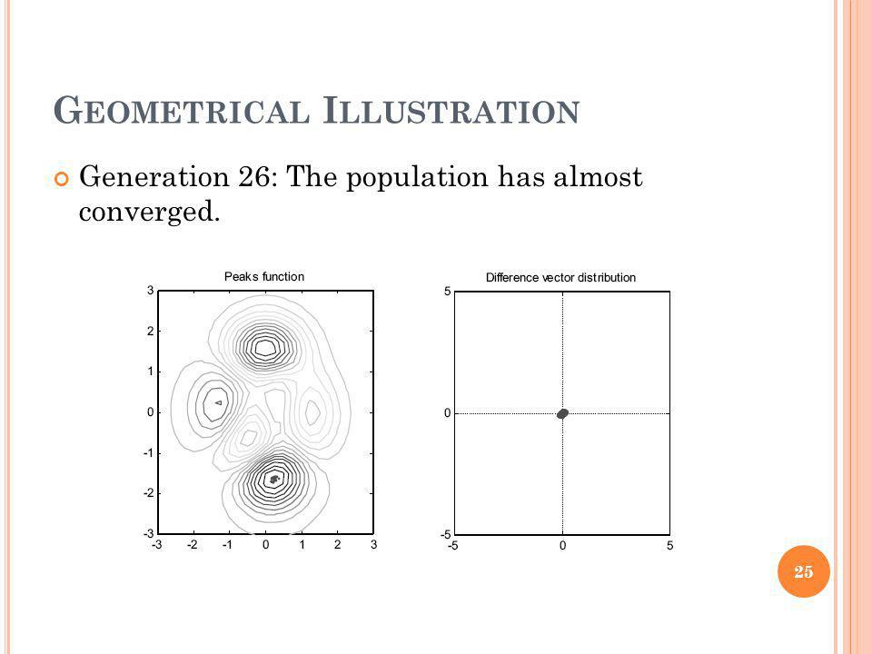 G EOMETRICAL I LLUSTRATION Generation 26: The population has almost converged. 25