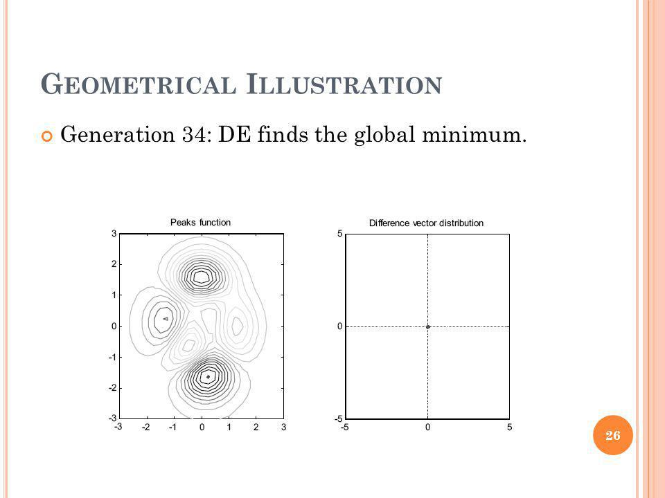 G EOMETRICAL I LLUSTRATION Generation 34: DE finds the global minimum. 26