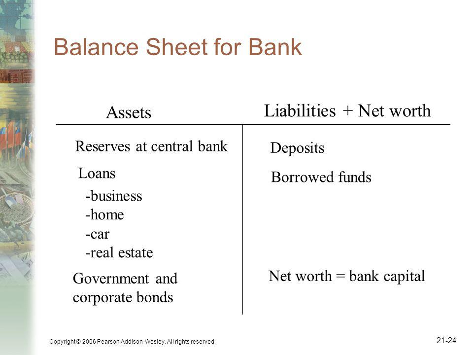 Copyright © 2006 Pearson Addison-Wesley. All rights reserved. 21-24 Balance Sheet for Bank Assets Liabilities + Net worth Reserves at central bank Loa