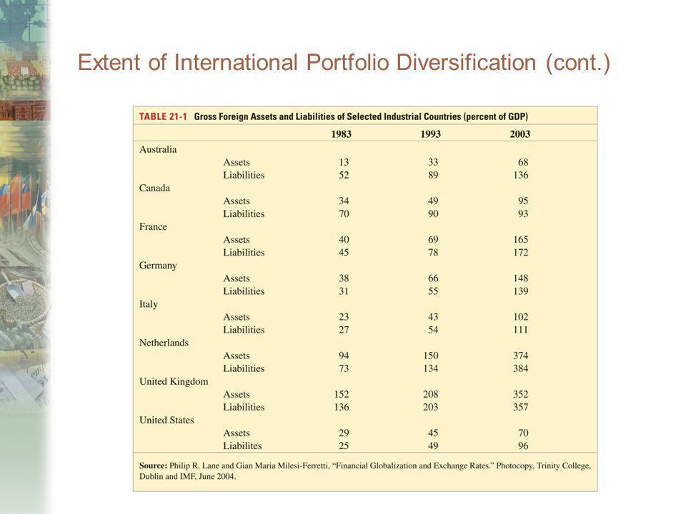 Extent of International Portfolio Diversification (cont.)