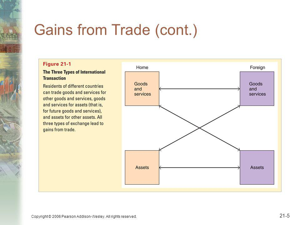 Copyright © 2006 Pearson Addison-Wesley. All rights reserved. 21-5 Gains from Trade (cont.)