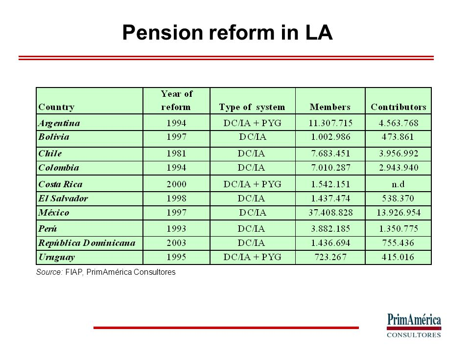 Pension funds in capital markets