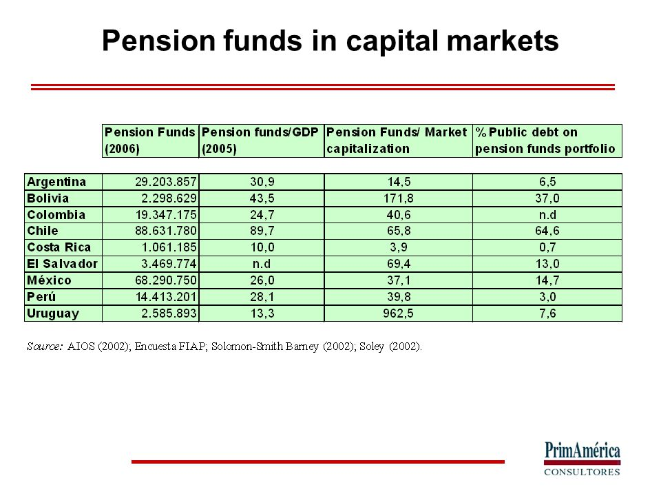 Pension funds portfolio composition in LA (2006) n.d: not available n.a: not authorized